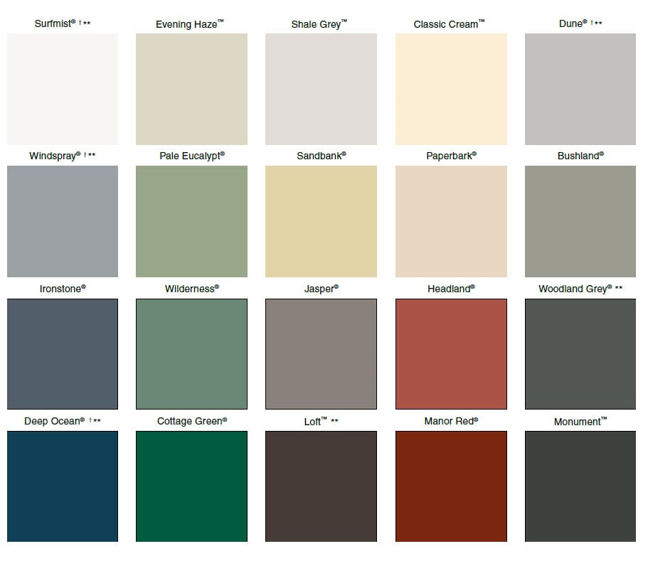 Colour chart of water tanks
